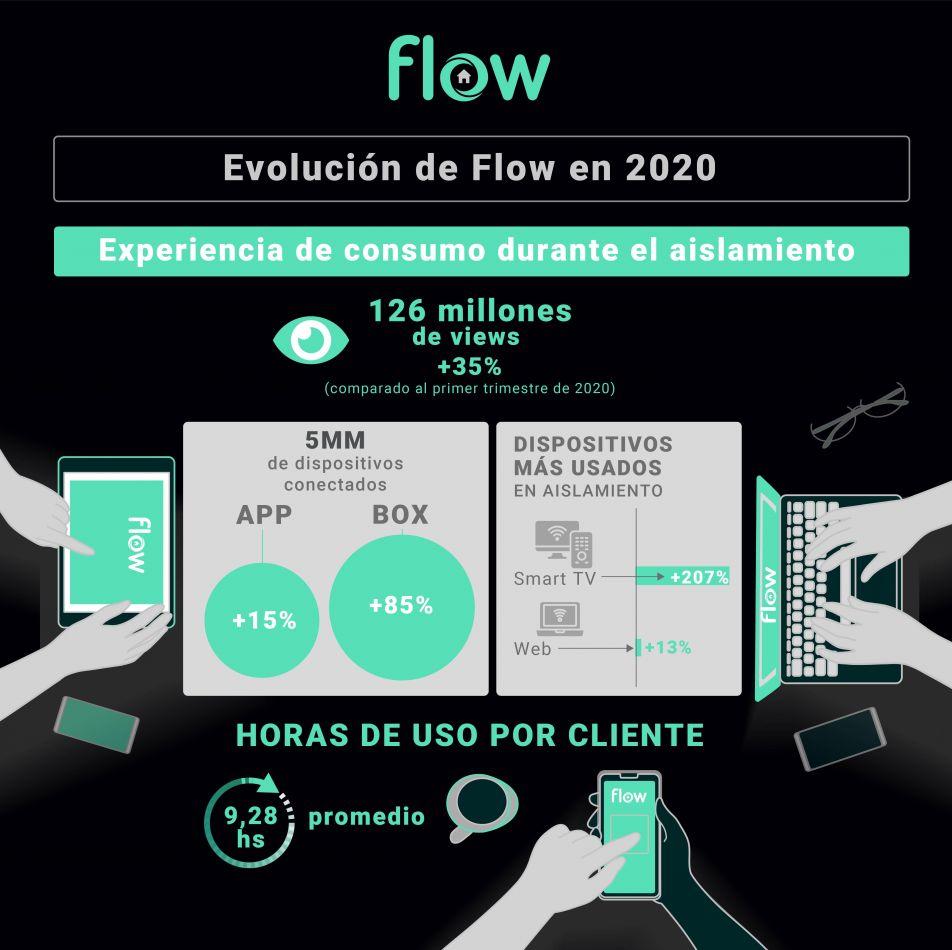 Consumo de Flow durante la cuarentena